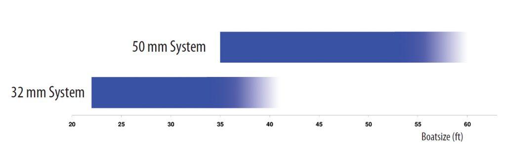 mainsheet-system